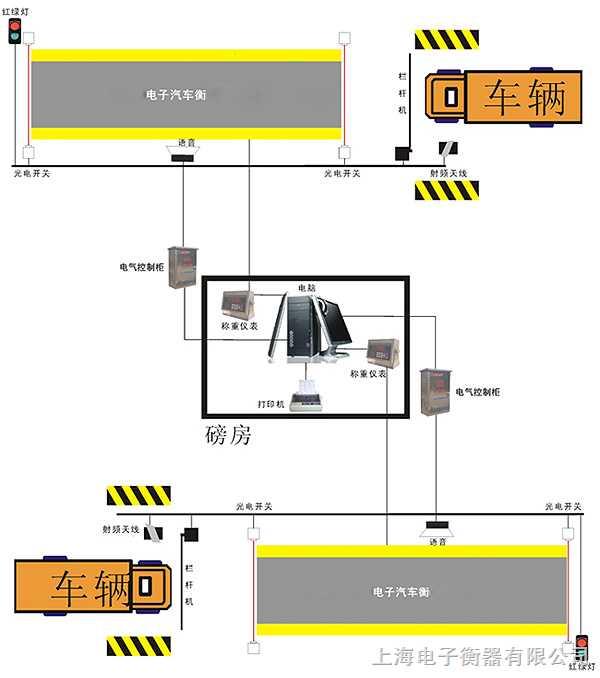 80噸地磅秤,上海80噸電子秤廠