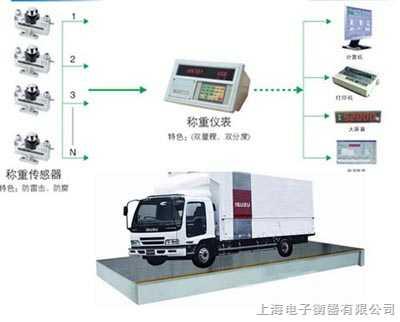 上海80噸電子秤廠,亞津地磅廠家