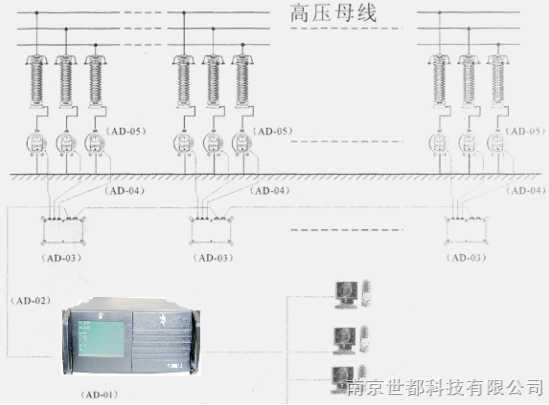 避雷器阻性电流在线监测系统