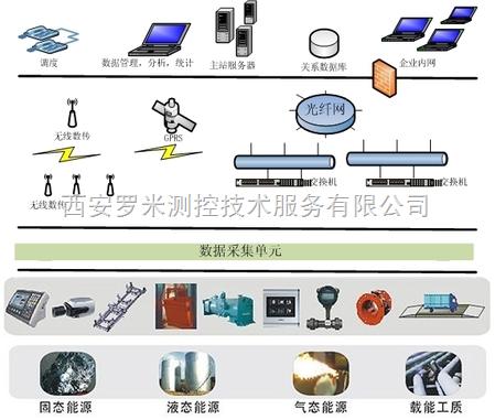 企业综合能源管理系统