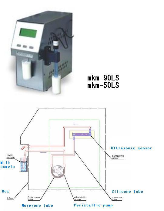 ULTRASONIC 牛奶分析儀/檢測儀 11項 歐洲 型號:MKM-90LS