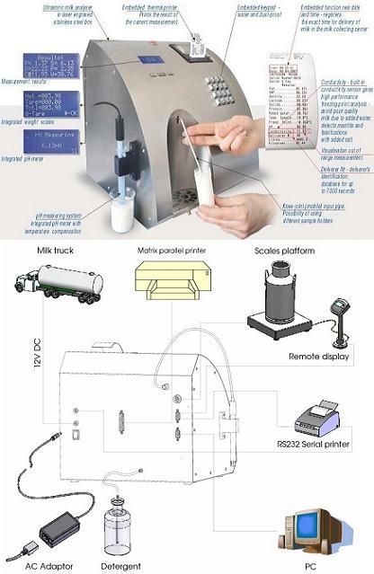 超聲波牛奶分析儀 / 檢測儀 歐洲 型號:MKM-MCC