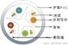 UTP 六类4对多股绞合线非屏蔽数据电缆